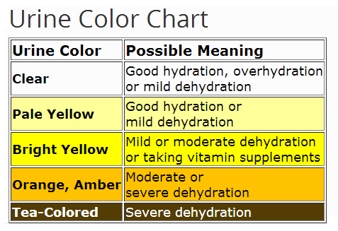Colors Of Urine Chart Printable Pictures to Pin – Sample Urine Color Chart